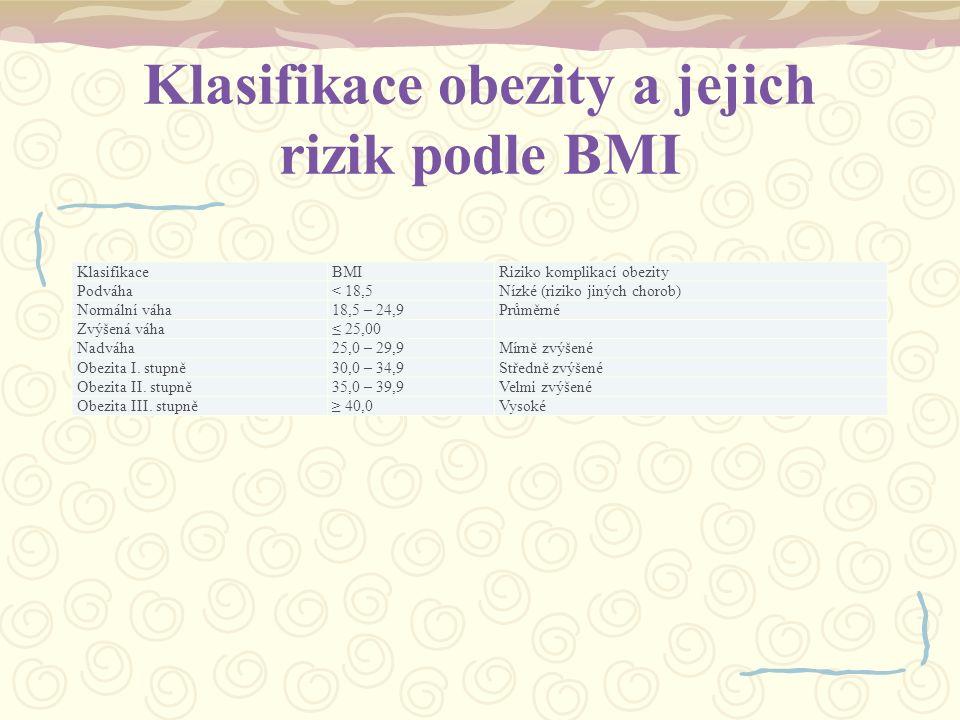 Klasifikace obezity a jejich rizik podle BMI