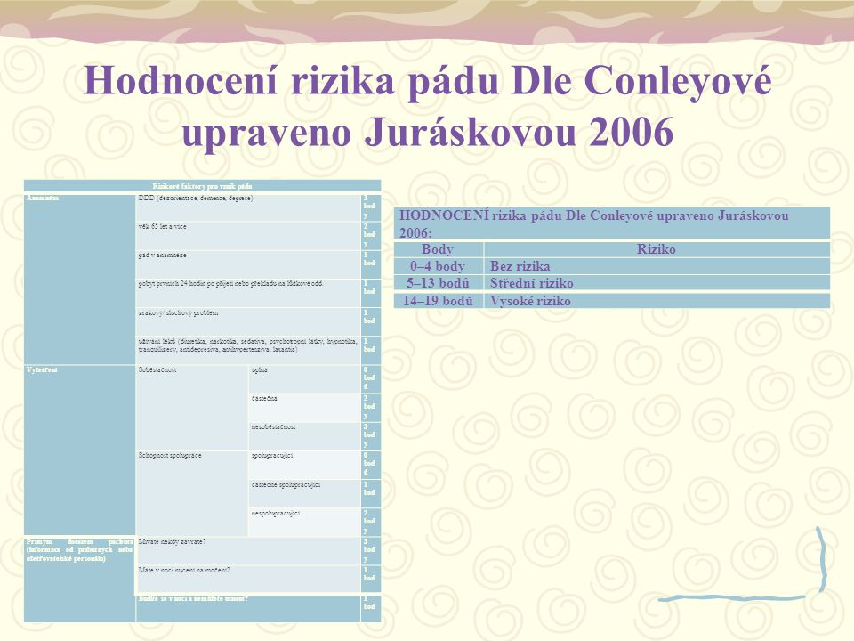 Hodnocení rizika pádu Dle Conleyové upraveno Juráskovou 2006