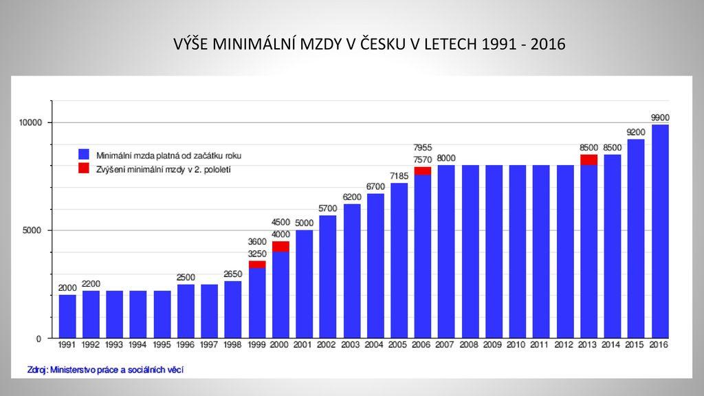 VÝŠE MINIMÁLNÍ MZDY V ČESKU V LETECH 1991 - 2016