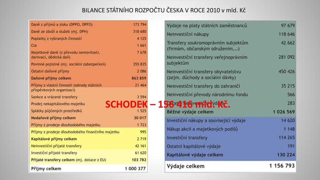 BILANCE STÁTNÍHO ROZPOČTU ČESKA V ROCE 2010 v mld. Kč