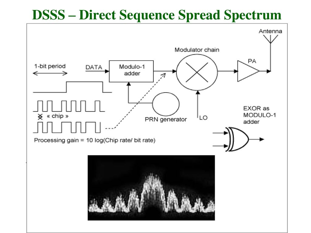 direct sequence spread spectrum Direct-sequence spread-spectrum transmissions multiply the data being transmitted by a noise signal this noise signal is a pseudorandom sequence of 1 and −1 values at a frequency much.