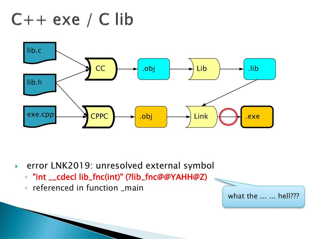 Nprg051 pokroil programovn v c ppt sthnout c exe c lib error lnk2019 unresolved external symbol biocorpaavc