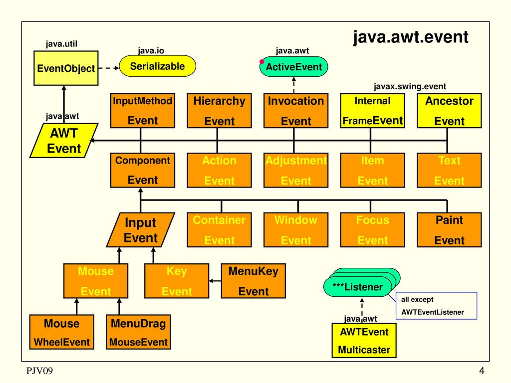 java awt Javalangobject   +----javaawtcolor public class color extends object implements serializable this class encapsulates colors using the rgb format in rgb format, the red, blue, and green components of a color are each represented by an integer in the range 0-255 the value 0 indicates no contribution from this primary color.