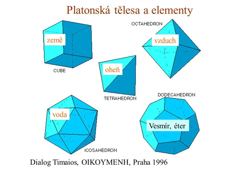 Platonská tělesa a elementy