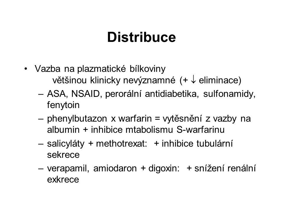 Distribuce Vazba na plazmatické bílkoviny většinou klinicky nevýznamné (+  eliminace) ASA, NSAID, perorální antidiabetika, sulfonamidy, fenytoin.