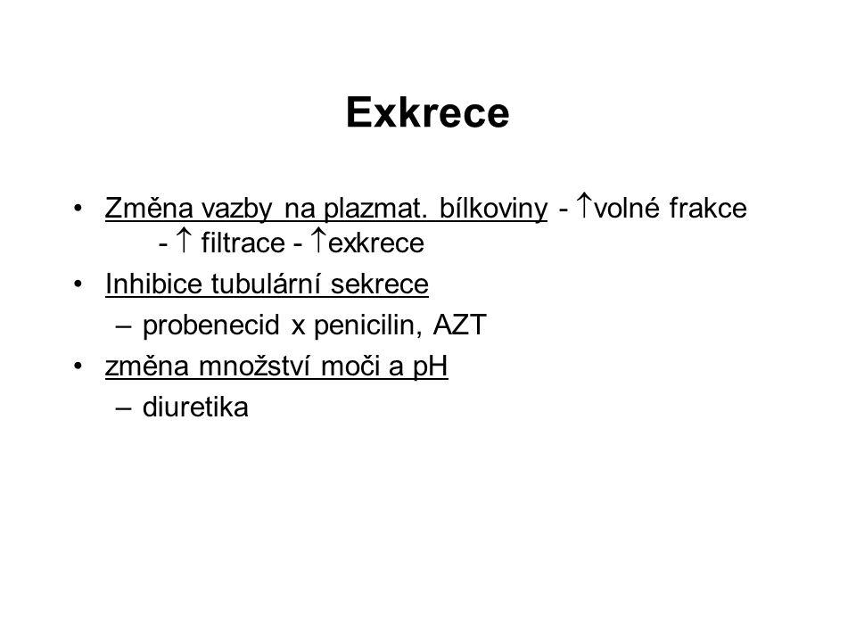 Exkrece Změna vazby na plazmat. bílkoviny - volné frakce -  filtrace - exkrece. Inhibice tubulární sekrece.