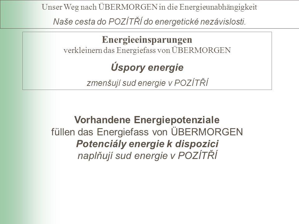 Energieeinsparungen verkleinern das Energiefass von ÜBERMORGEN