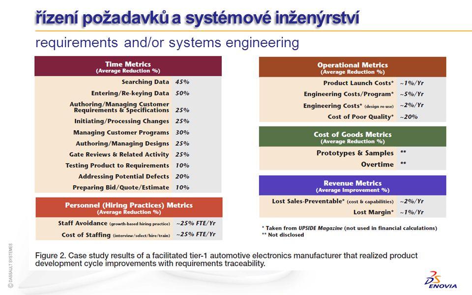 řízení požadavků a systémové inženýrství