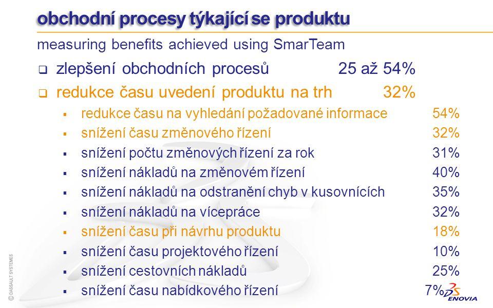 obchodní procesy týkající se produktu