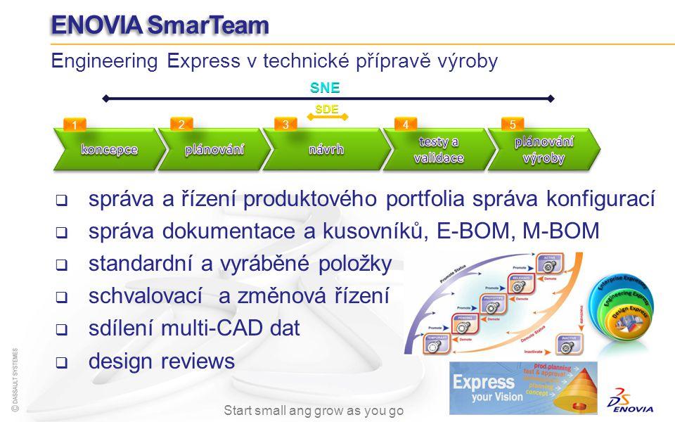 ENOVIA SmarTeam Engineering Express v technické přípravě výroby. koncepce. plánování. návrh. testy a validace.