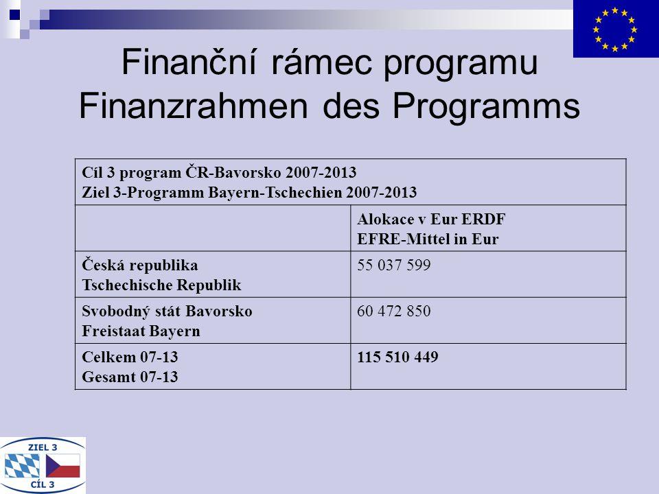 Finanční rámec programu Finanzrahmen des Programms