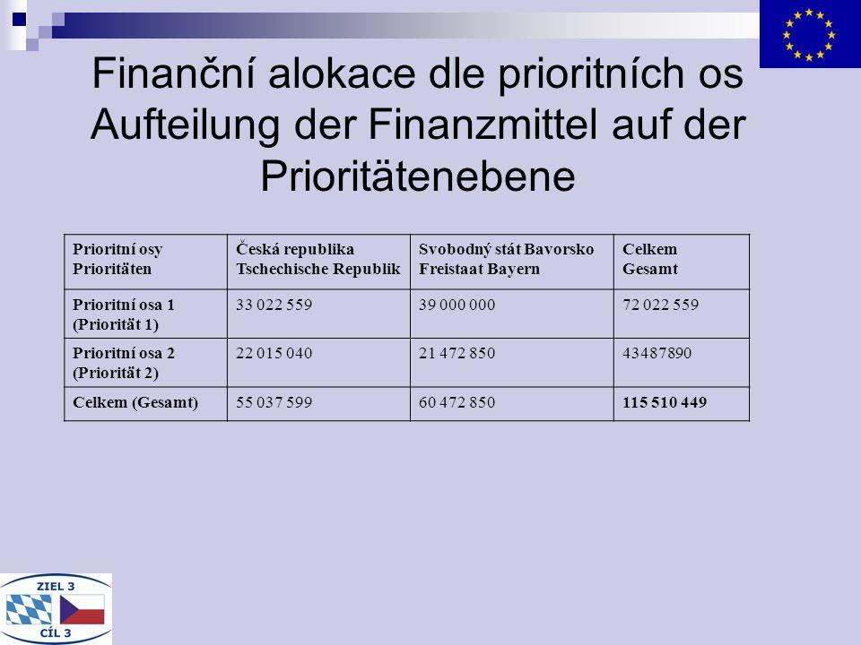 Finanční alokace dle prioritních os Aufteilung der Finanzmittel auf der Prioritätenebene