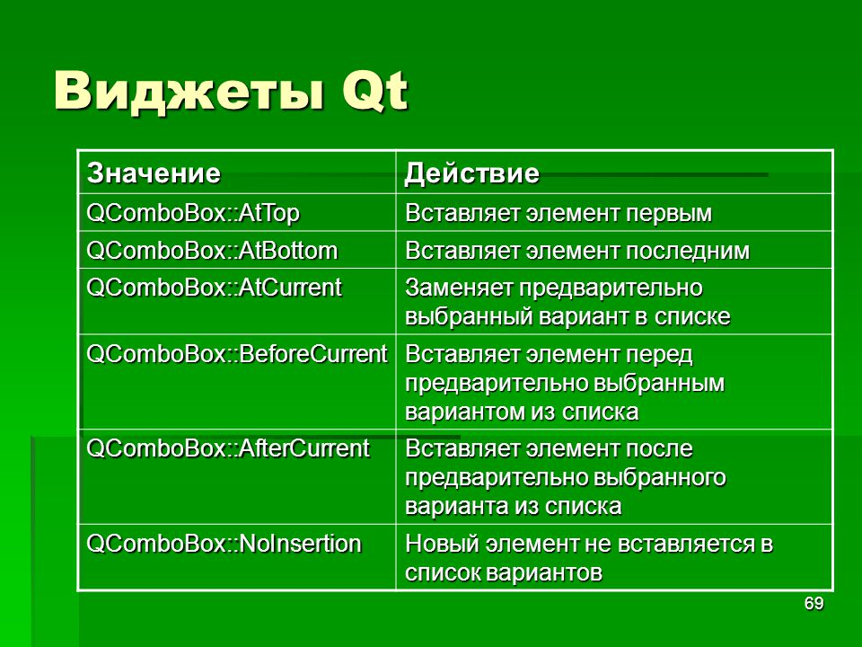 Виджеты Qt Значение Действие QComboBox::AtTop Вставляет элемент первым