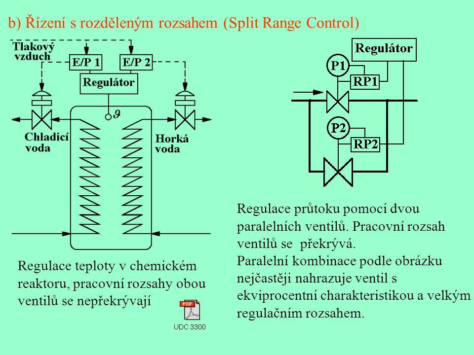 b) Řízení s rozděleným rozsahem (Split Range Control)