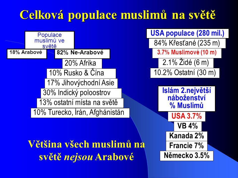 Celková populace muslimů na světě