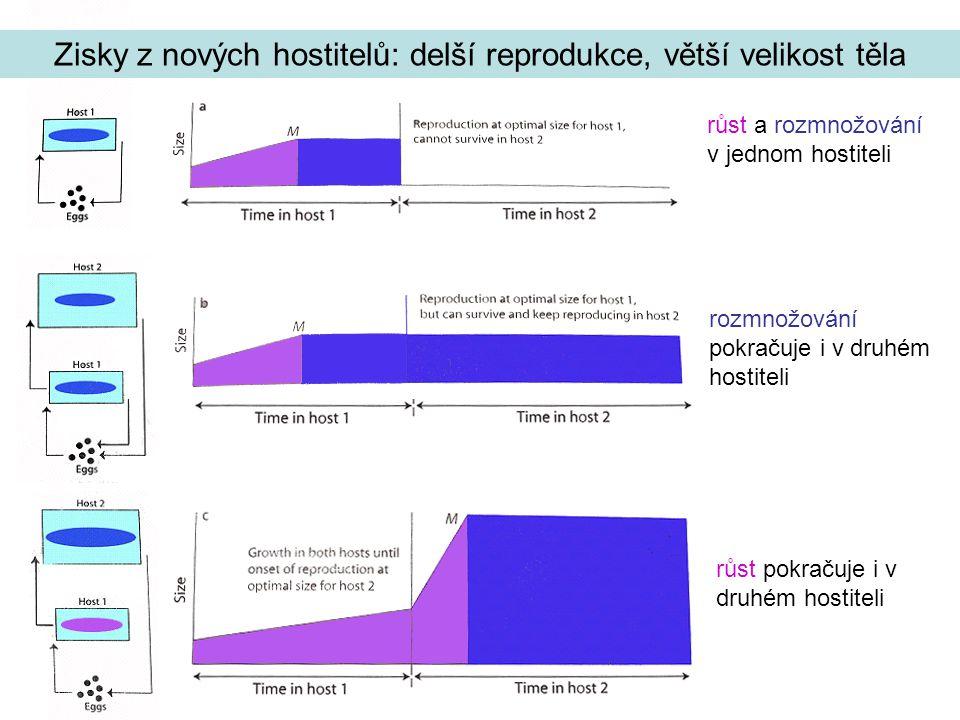 Zisky z nových hostitelů: delší reprodukce, větší velikost těla