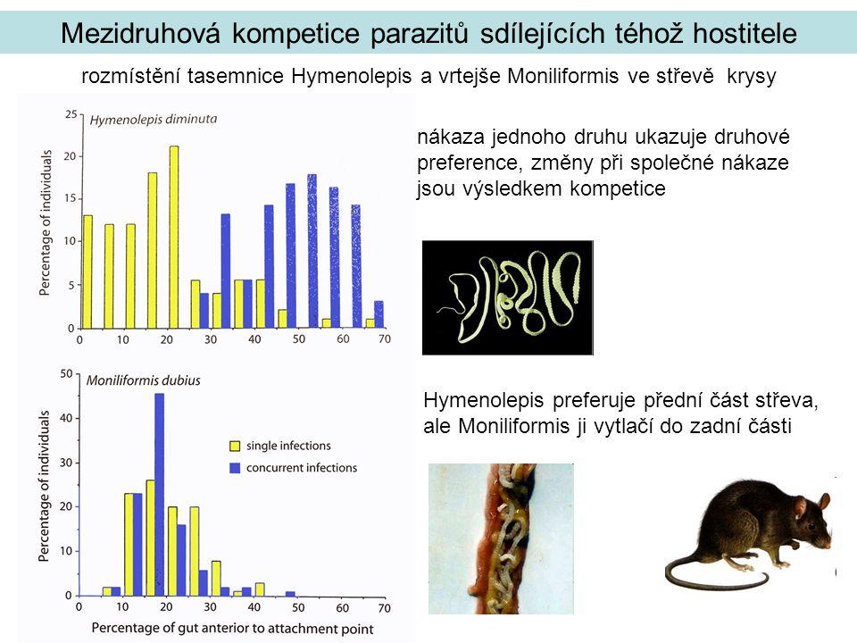 Mezidruhová kompetice parazitů sdílejících téhož hostitele