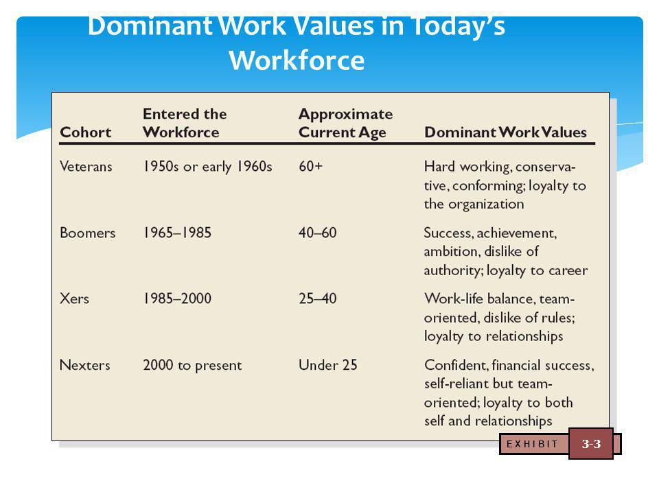 Dominant Work Values in Today's Workforce