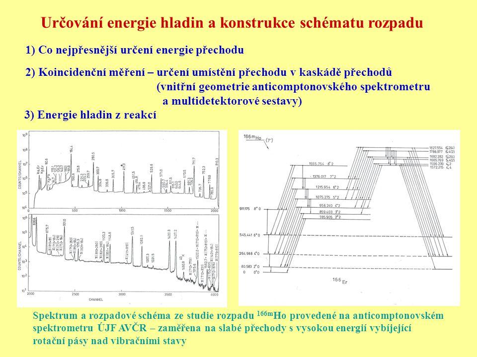 Určování energie hladin a konstrukce schématu rozpadu