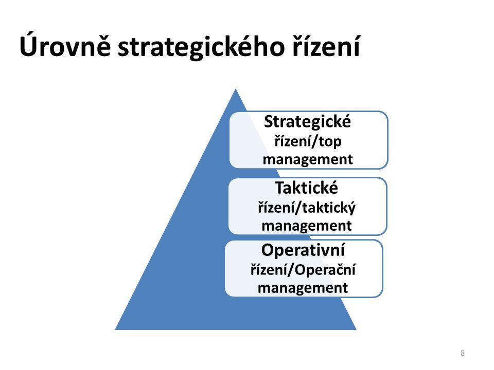 Úrovně strategického řízení