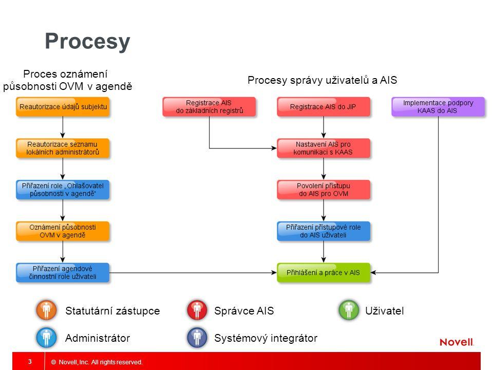 Procesy Proces oznámení působnosti OVM v agendě