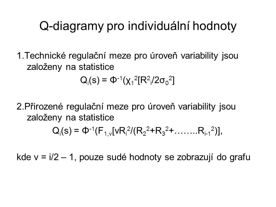 Q-diagramy pro individuální hodnoty
