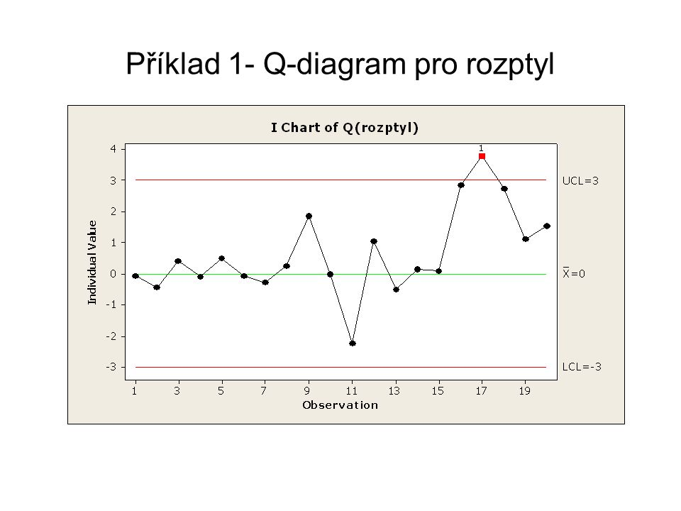 Příklad 1- Q-diagram pro rozptyl