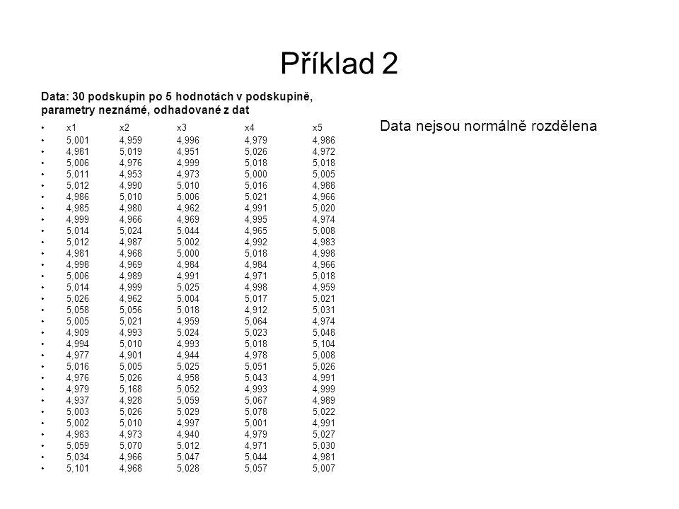 Příklad 2 Data: 30 podskupin po 5 hodnotách v podskupině,