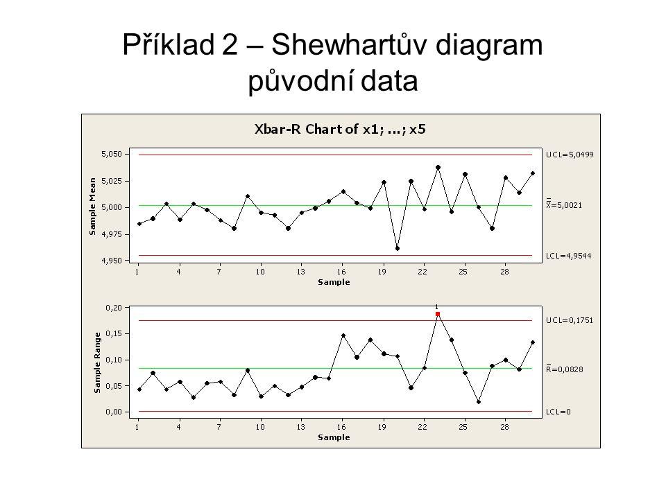 Příklad 2 – Shewhartův diagram původní data