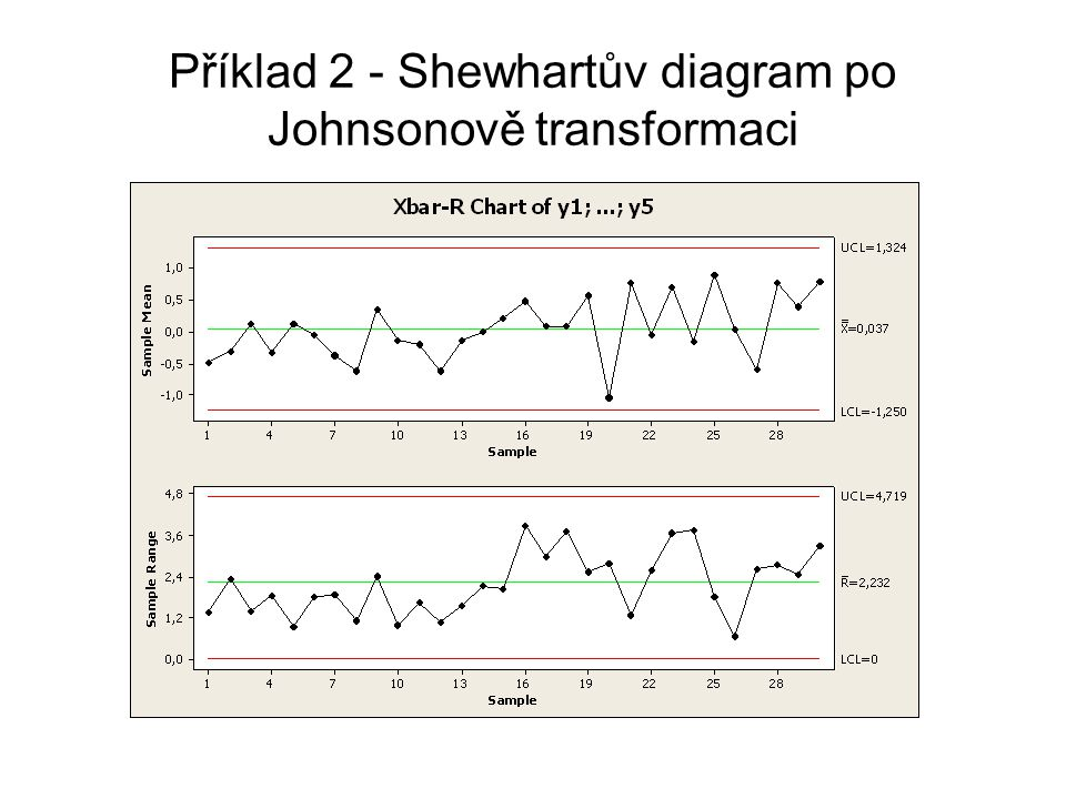 Příklad 2 - Shewhartův diagram po Johnsonově transformaci