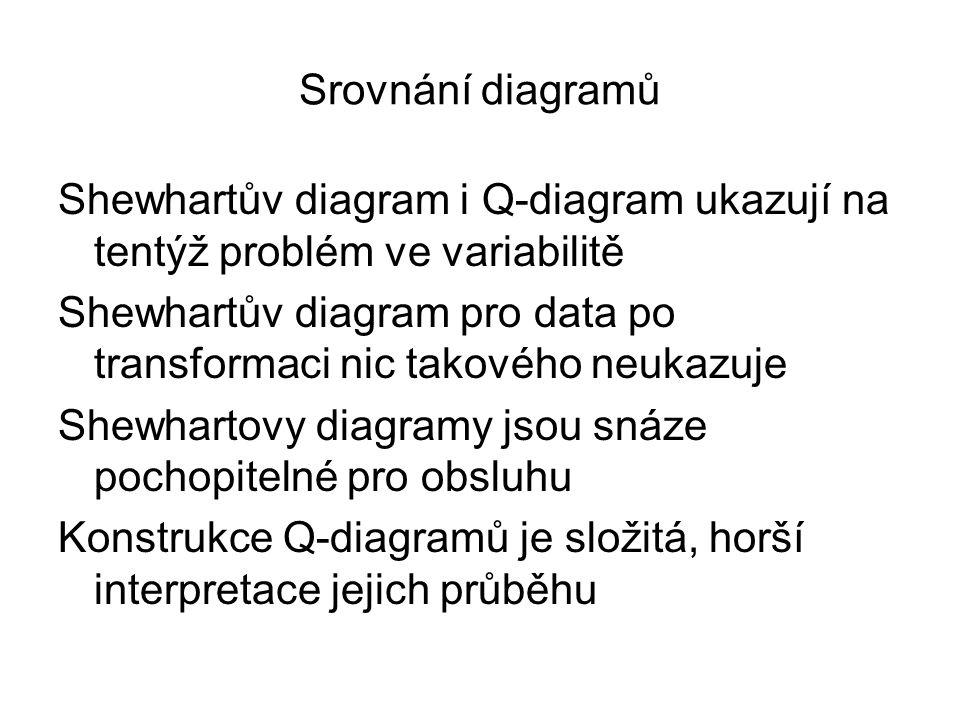 Srovnání diagramů Shewhartův diagram i Q-diagram ukazují na tentýž problém ve variabilitě.