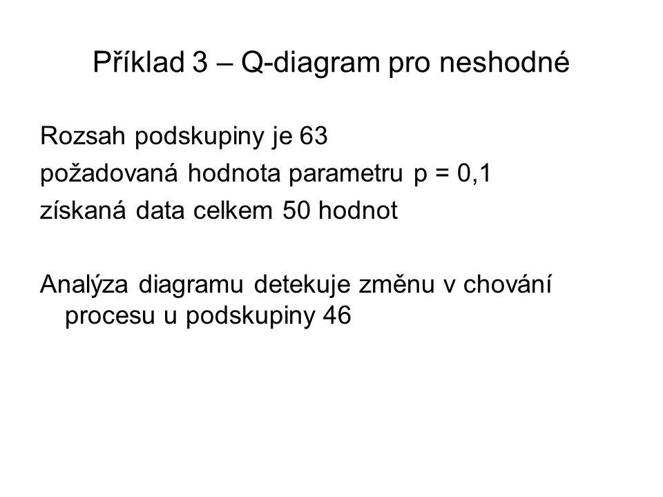 Příklad 3 – Q-diagram pro neshodné