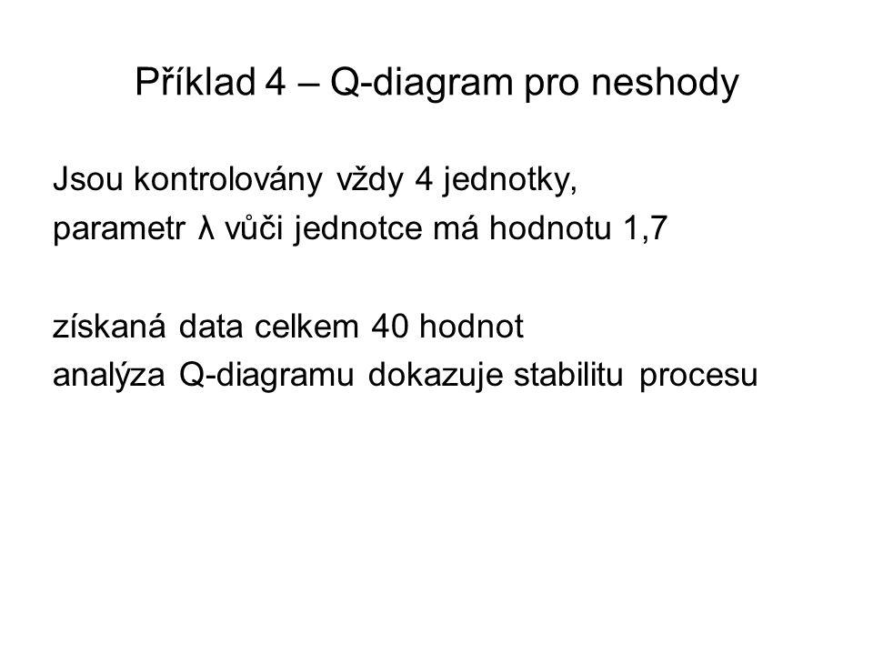 Příklad 4 – Q-diagram pro neshody