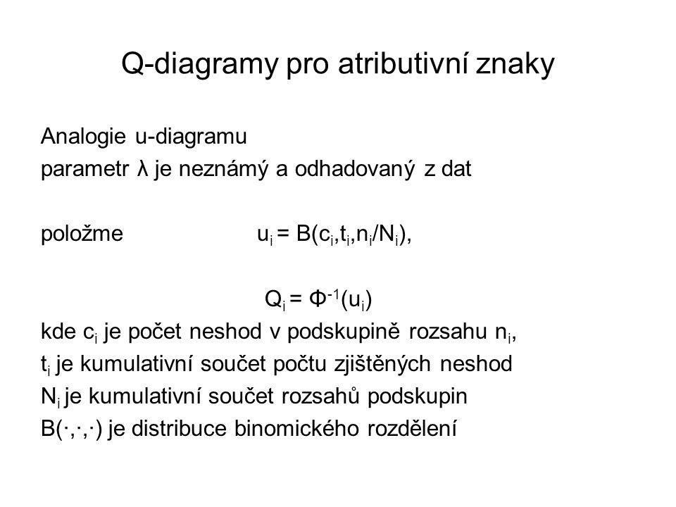 Q-diagramy pro atributivní znaky