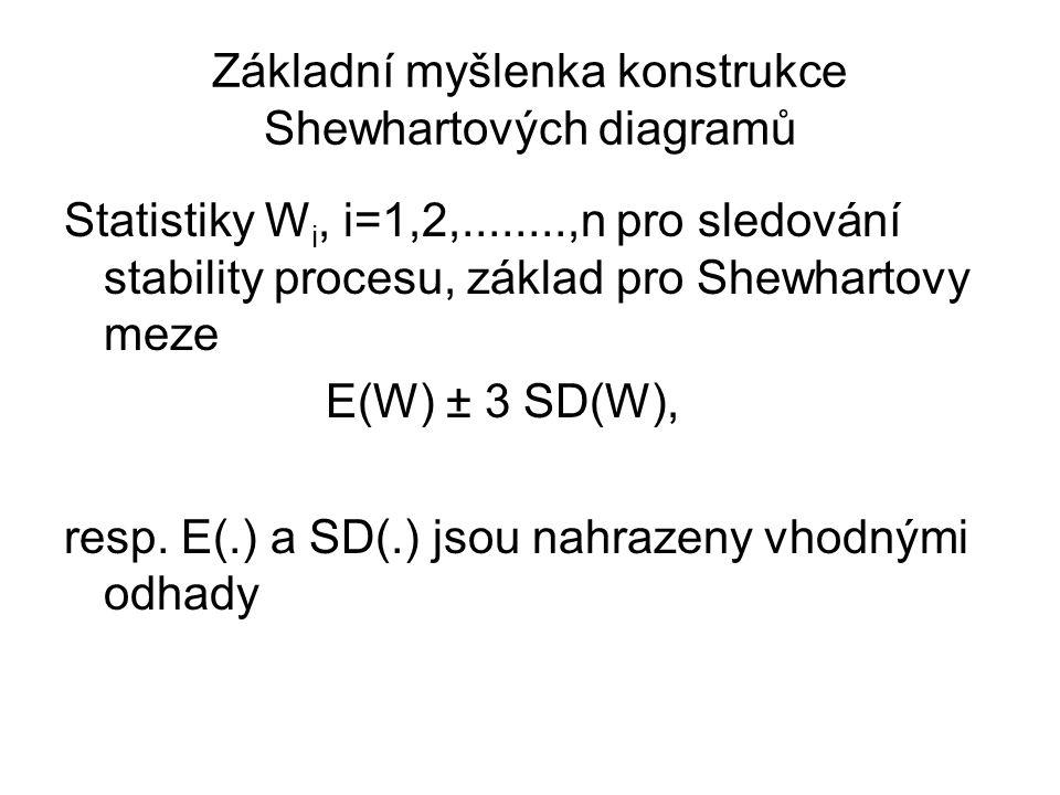 Základní myšlenka konstrukce Shewhartových diagramů