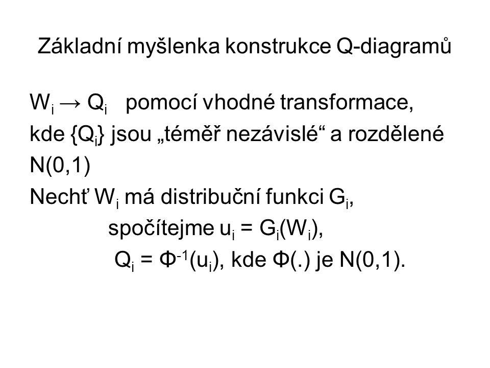Základní myšlenka konstrukce Q-diagramů