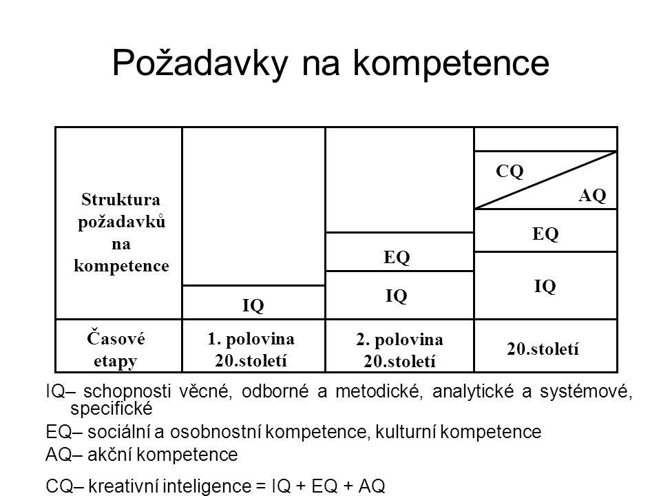 Požadavky na kompetence