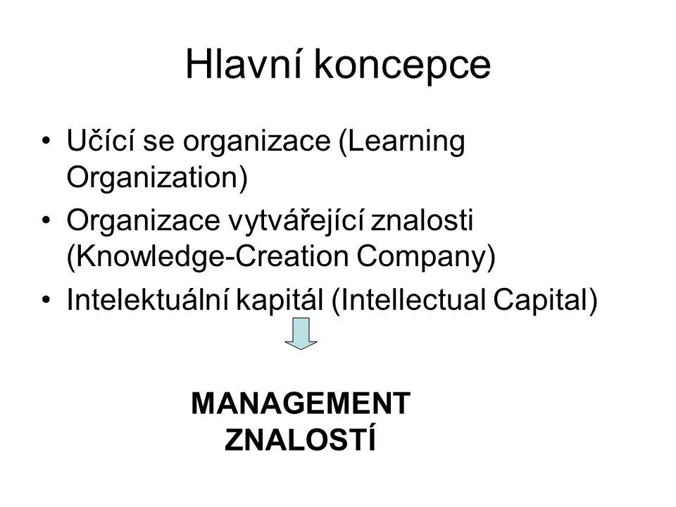Hlavní koncepce Učící se organizace (Learning Organization)