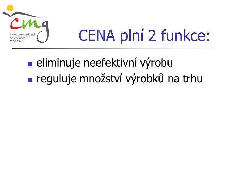 CENA plní 2 funkce: eliminuje neefektivní výrobu