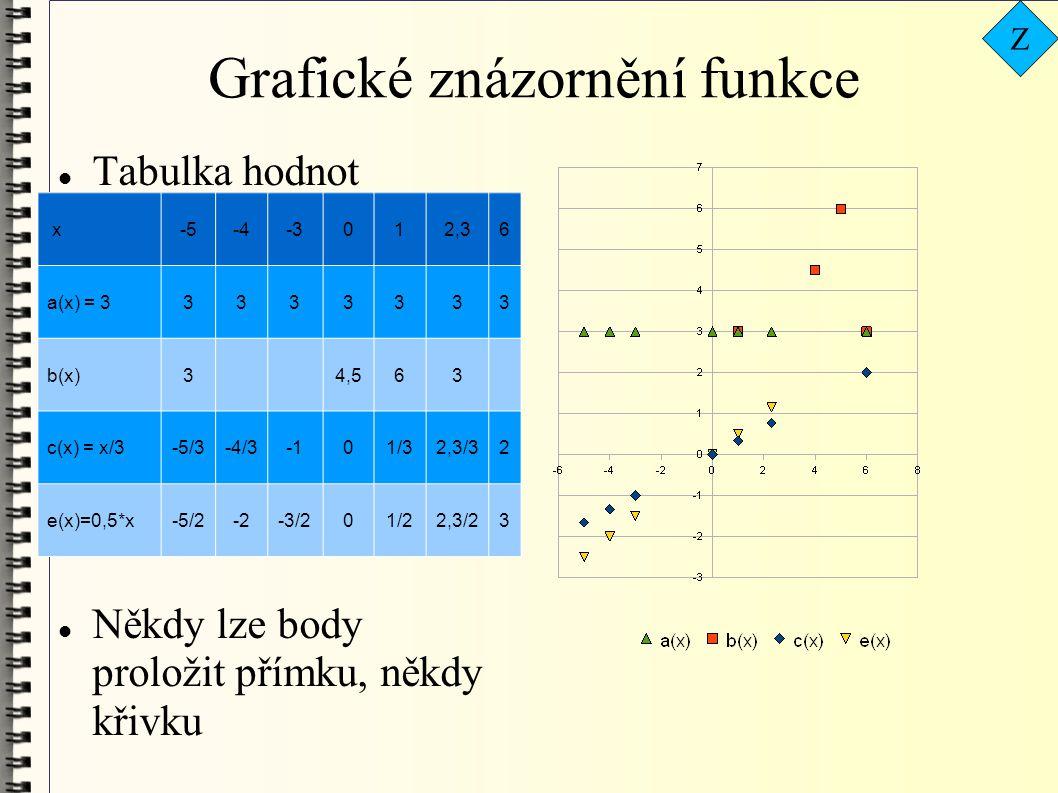 Grafické znázornění funkce