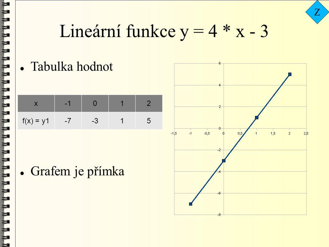Lineární funkce y = 4 * x - 3 Tabulka hodnot Grafem je přímka Z x -1 1