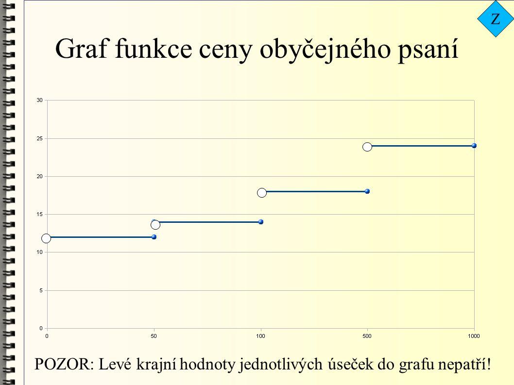 Graf funkce ceny obyčejného psaní