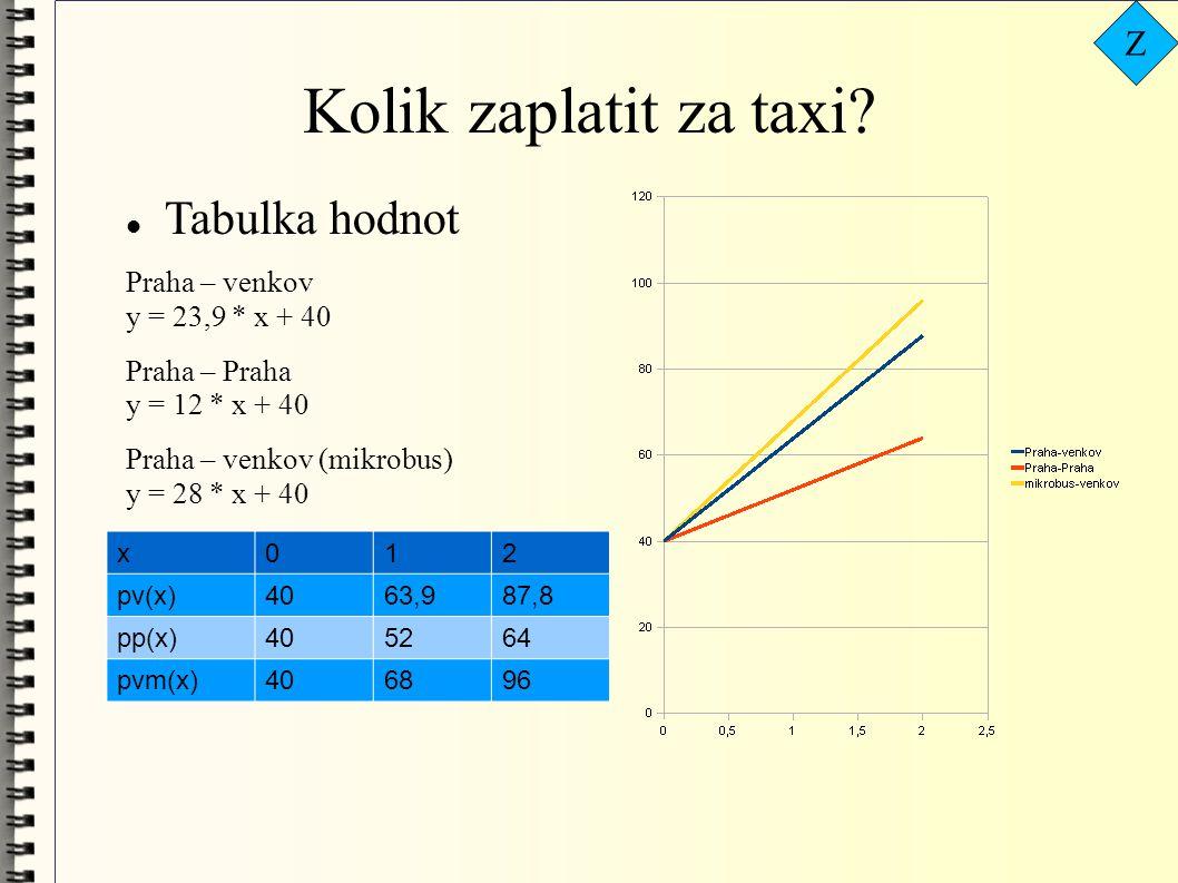 Kolik zaplatit za taxi Tabulka hodnot Z Praha – venkov