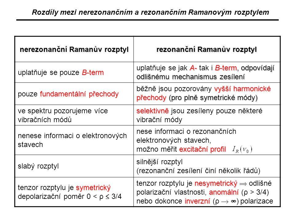 nerezonanční Ramanův rozptyl rezonanční Ramanův rozptyl