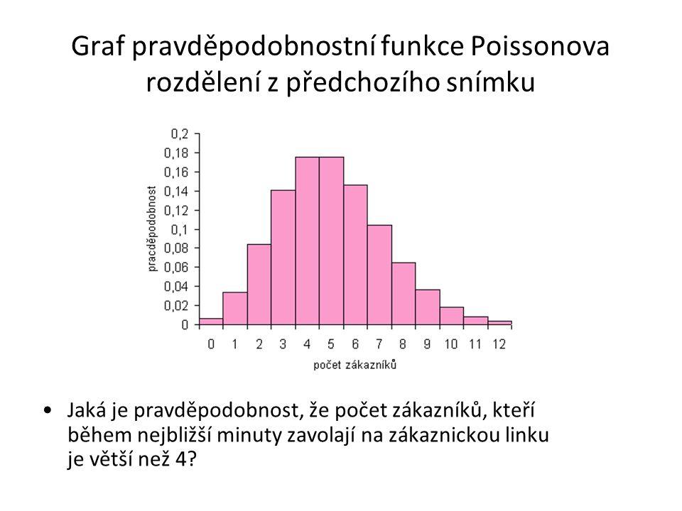 Graf pravděpodobnostní funkce Poissonova rozdělení z předchozího snímku