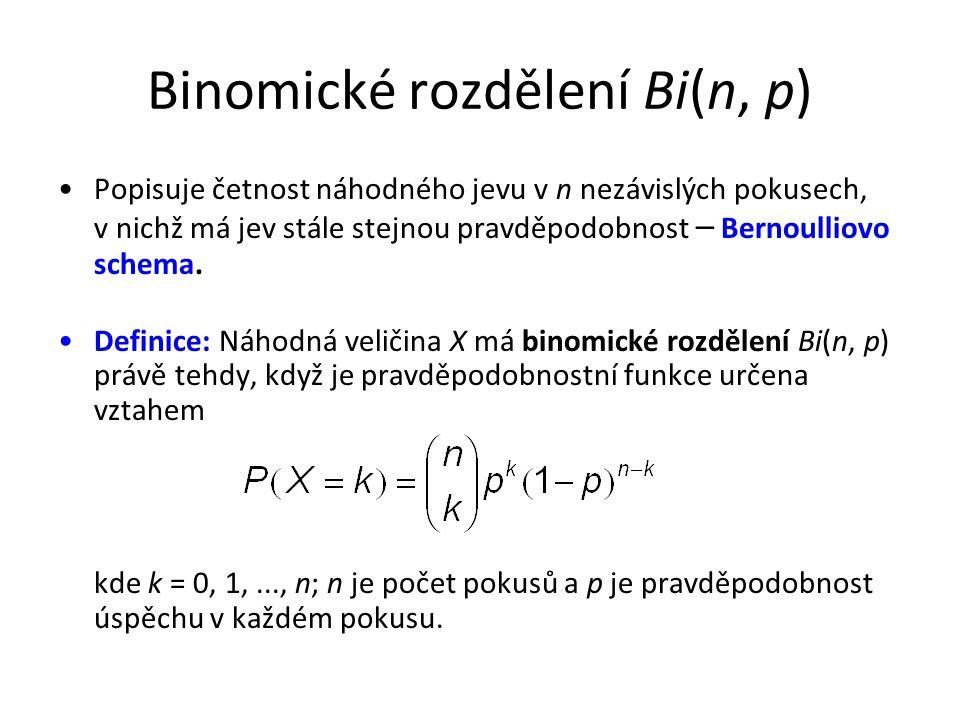 Binomické rozdělení Bi(n, p)