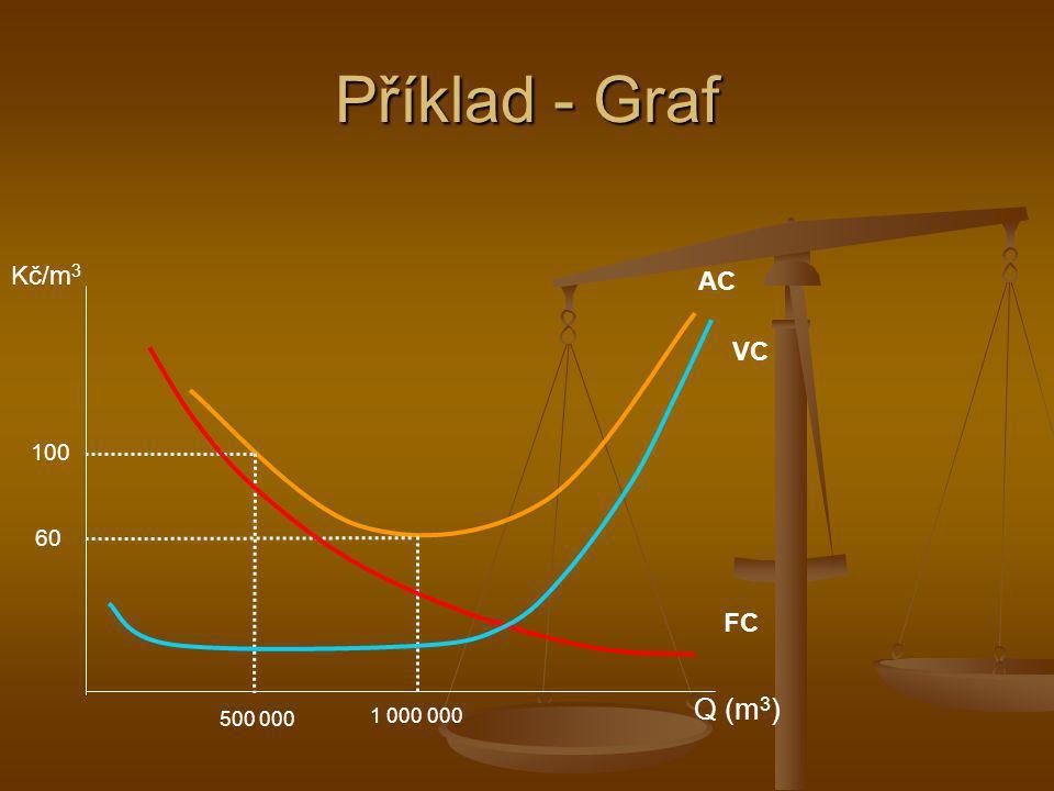 Příklad - Graf Kč/m3 Q (m3) AC VC 100 60 FC 500 000 1 000 000