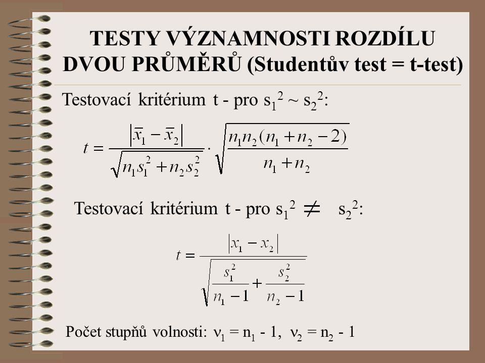 TESTY VÝZNAMNOSTI ROZDÍLU DVOU PRŮMĚRŮ (Studentův test = t-test)