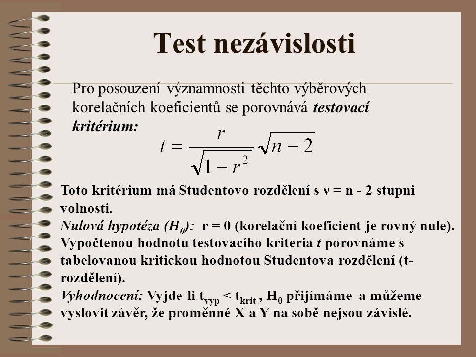 Test nezávislosti Pro posouzení významnosti těchto výběrových korelačních koeficientů se porovnává testovací kritérium: