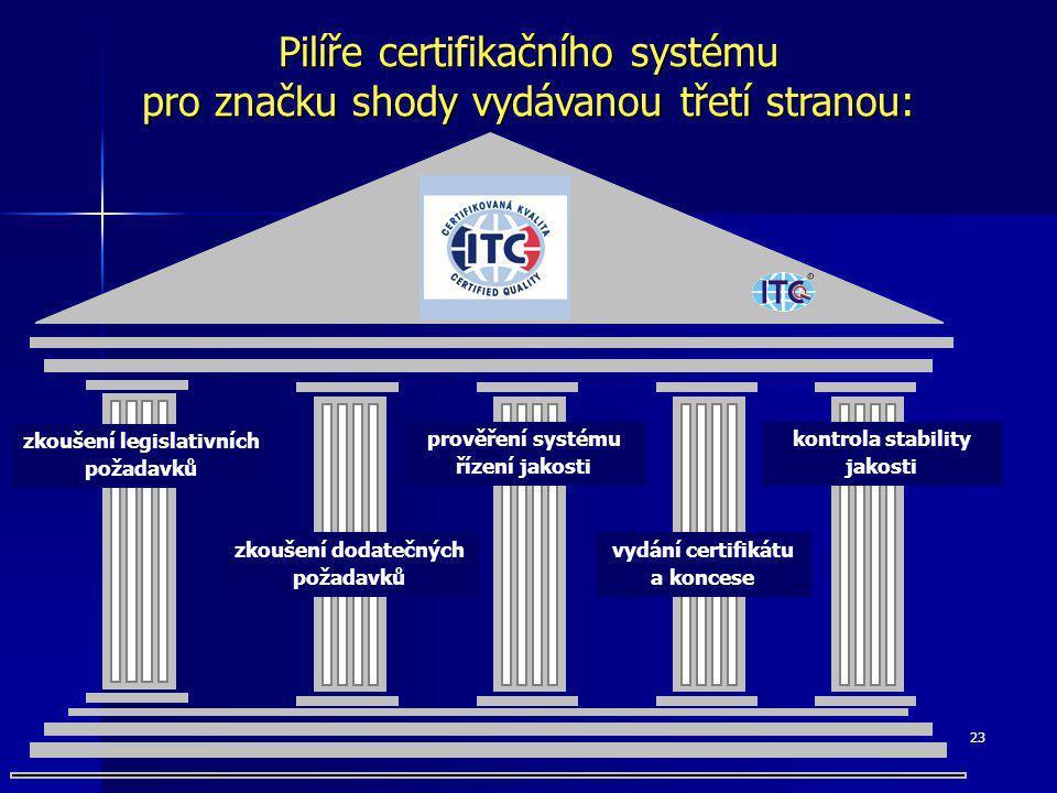 Pilíře certifikačního systému pro značku shody vydávanou třetí stranou: